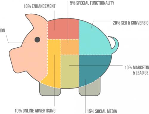 Kako formirati cenu budžeta izrade sajta, seo usluge i društvene mreže?